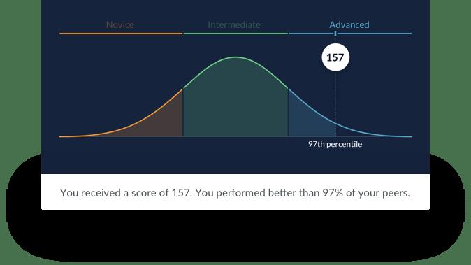 Score example